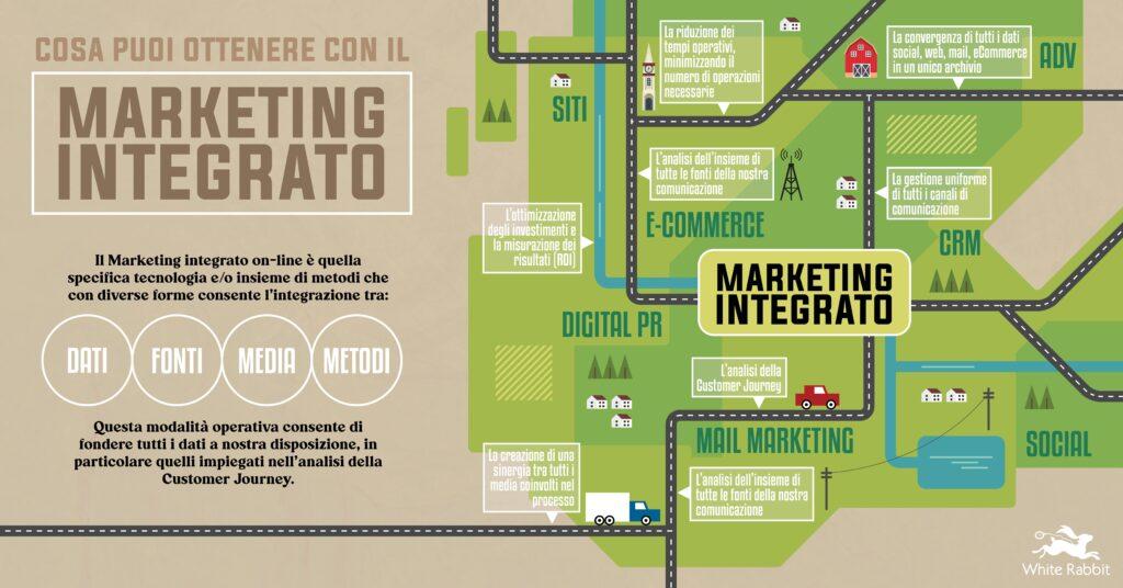 marketing differenziato schema